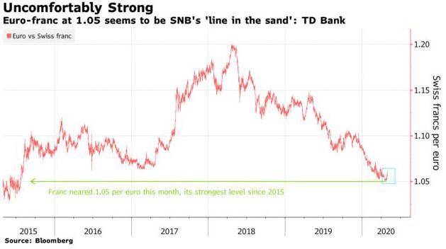 敢在1.05做多吗?这俨然已是瑞士央行划下的欧/瑞汇率底线!