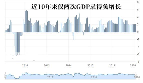 """""""至暗时刻""""可能尚未到来 美国经济已经陷入衰退"""
