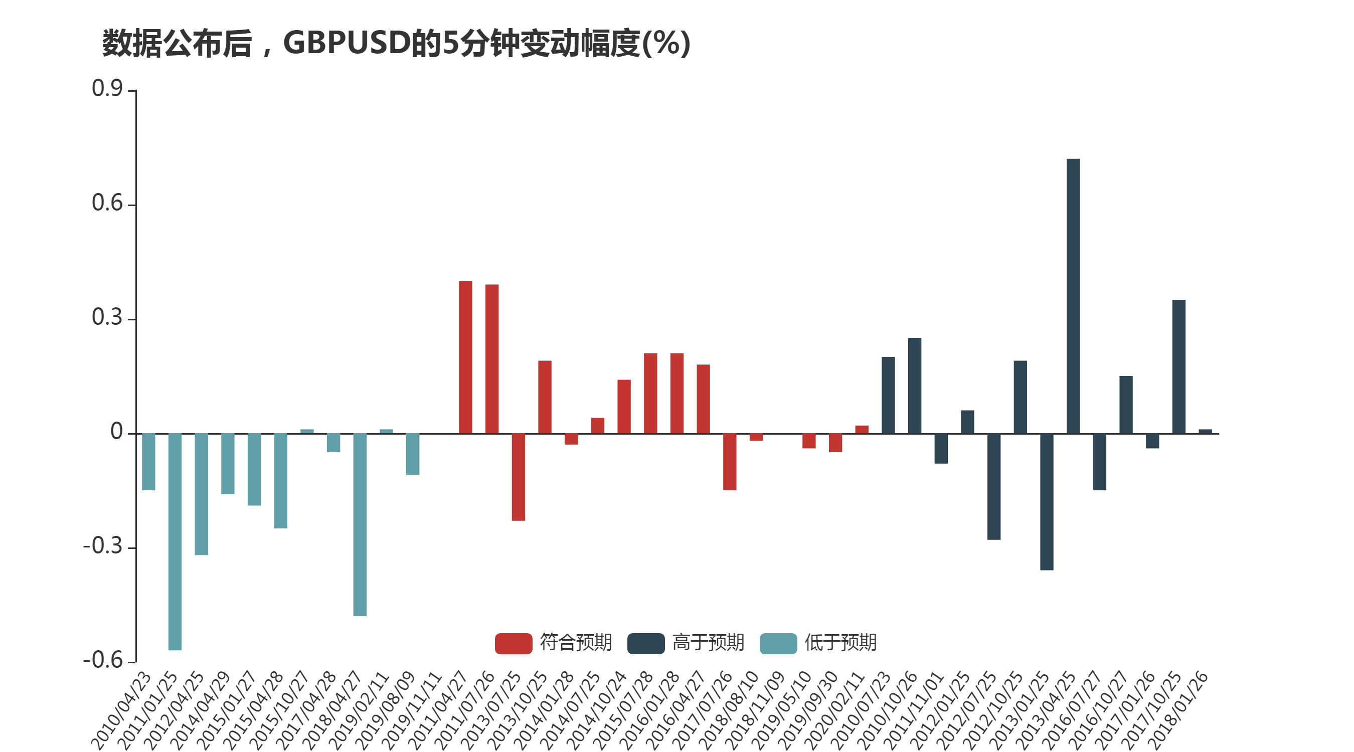 英国即将公布GDP数据 英镑兑美元迎来交易机会