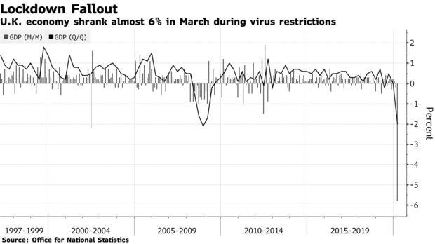 受到疫情打击 英国经济在第一季度陷入深度衰退