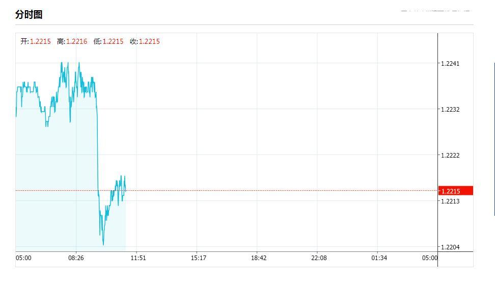 市场正在疯狂押注英国央行将出现负利率 英镑今日汇率走势图解析