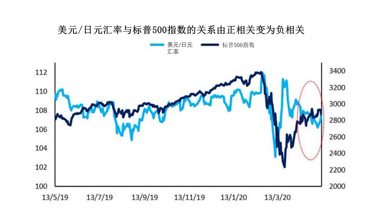日本贸易顺差 而美国贸易赤字 避险情绪促使日元走高