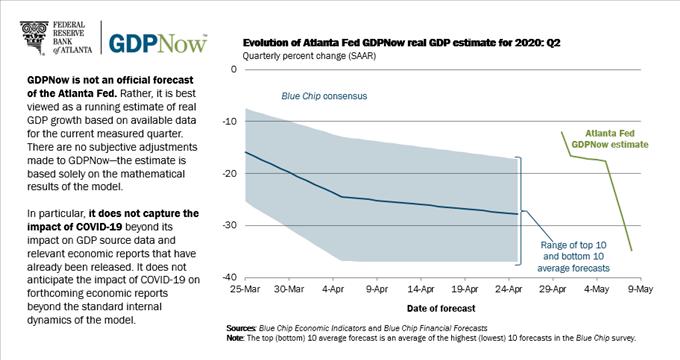 美联储的刺激政策影响了美债收益率曲线