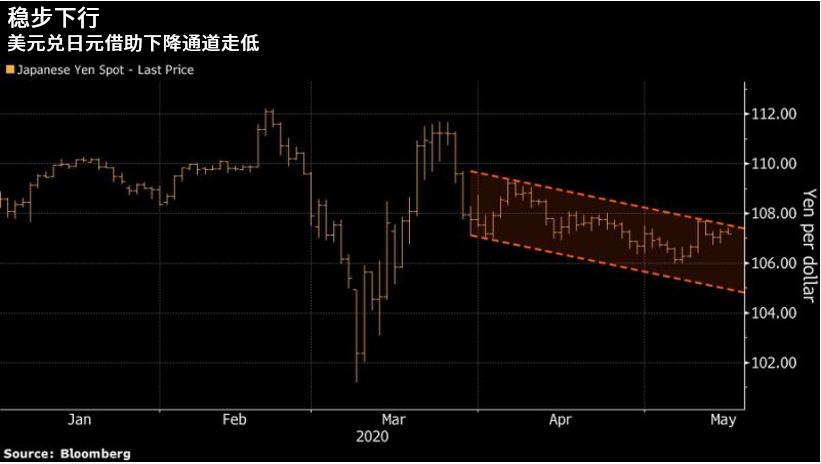 避险情绪支撑日元走高 美元兑日元或跌至105