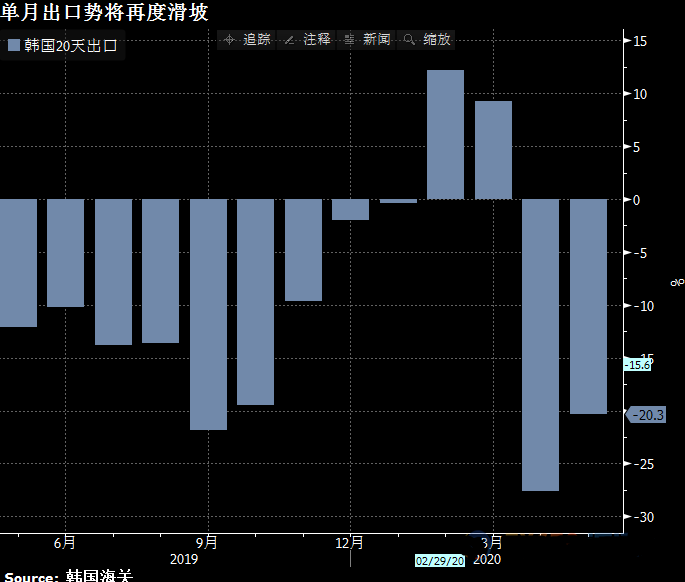 全球贸易已度过最糟糕时期?亚洲数据袒露了全球贸易受损程度