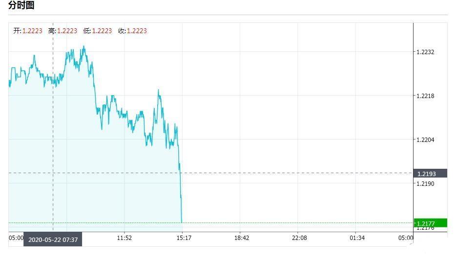 刚刚英镑兑美元急跌40点 揭秘下跌的三大原因
