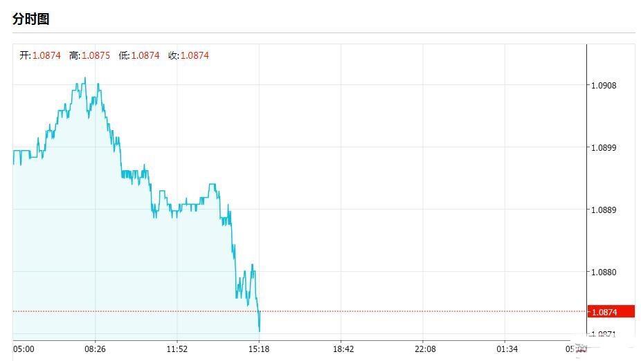 欧银6月或加码宽松 欧元跌向一周低点  欧元何去何从?