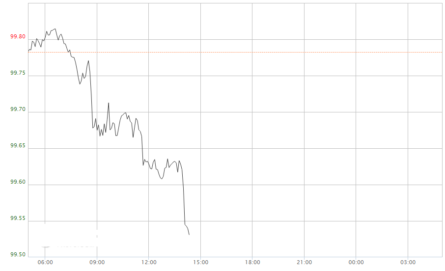 美元急跌发生了什么?美元指数本周走势预测