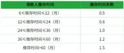 武汉公积金贷款怎样能贷70万?两个方案看你适合哪种?