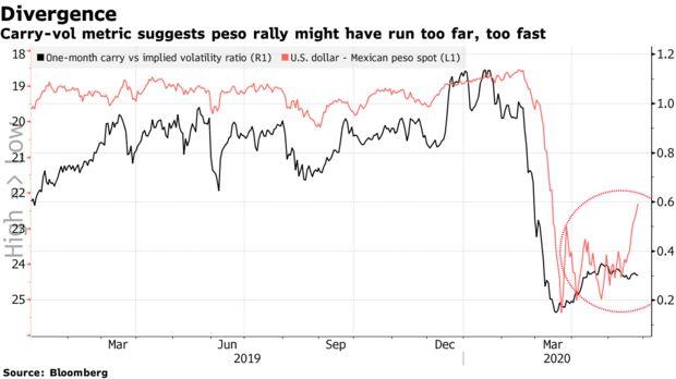 全球乐观情绪推高了墨西哥比索 但风险也在累积