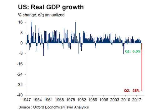 疫情令白宫打破数十年常规 今夏或将不再发布经济预测