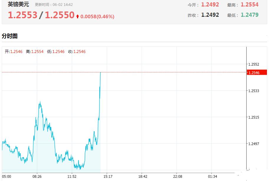 英镑突然大涨60点 一夜之间投行都在看好英镑!