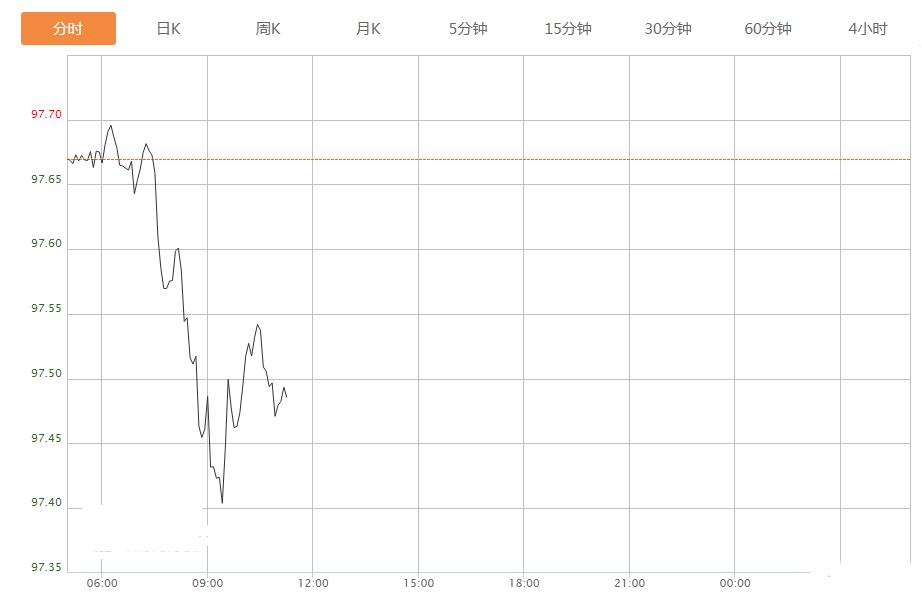 今日美元指数走势图分析及操作建议(2020年6月03日)