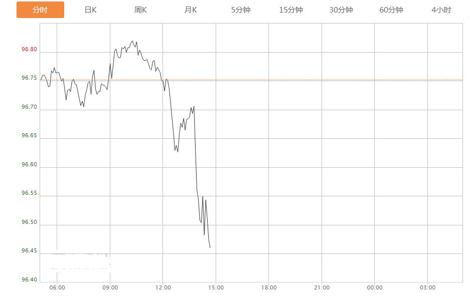 刚刚发生了什么?美元急跌 欧元急涨 美元 加元 澳元走势分析