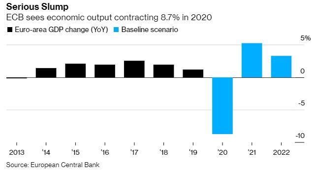 欧洲经济出现了前所未有的收缩 经济增长前景被严重下调