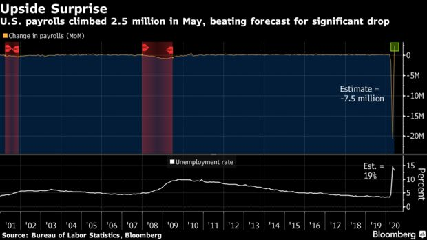 最糟糕时期已经过去了!美国5月非农意外大增250.9万人