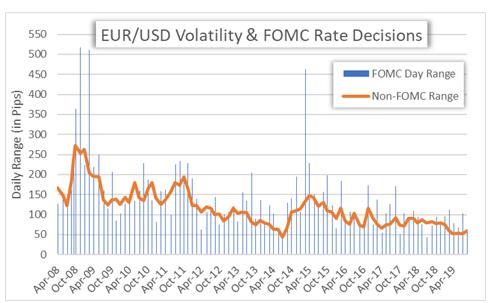 美联储利率决议今夜来袭 创近三个月新低的美元又要跌了?