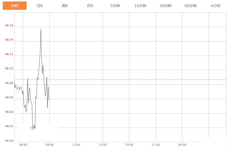 美联储点阵图透露一关键信号 美元飞流直下 美元崩盘即将来临?