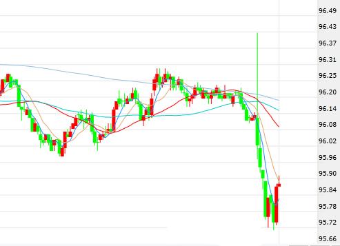 美联储点阵图透露一关键信号 美元飞流直下