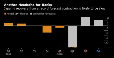 二季度日本经济恐创下历史最糟季度表现