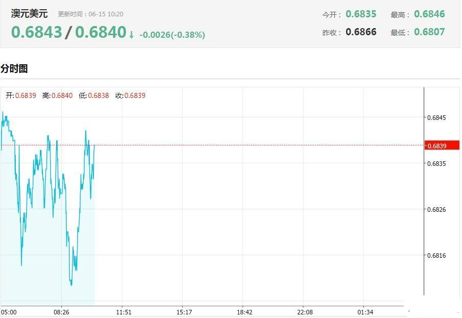 澳元兑美元为何今日领跌G10货币?今日澳元/美元汇率走势图分析