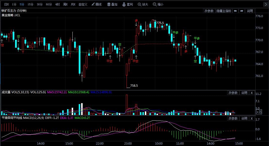 6月18日期货软件走势图综述:铁矿石期货主力跌1.03%