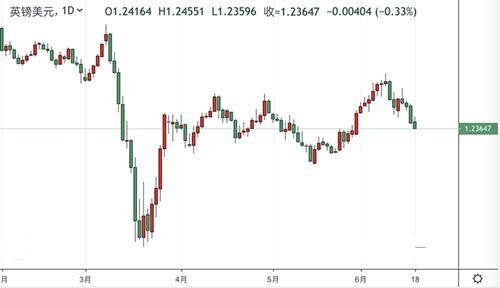 英镑/美元月内首次跌破1.24 零售数据强劲 却不敌英银加码QE