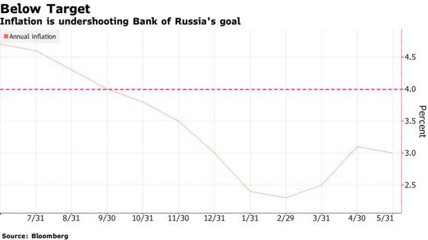 俄罗斯央行大幅降息100个基点 并暗示更多宽松政策以遏制经济下滑