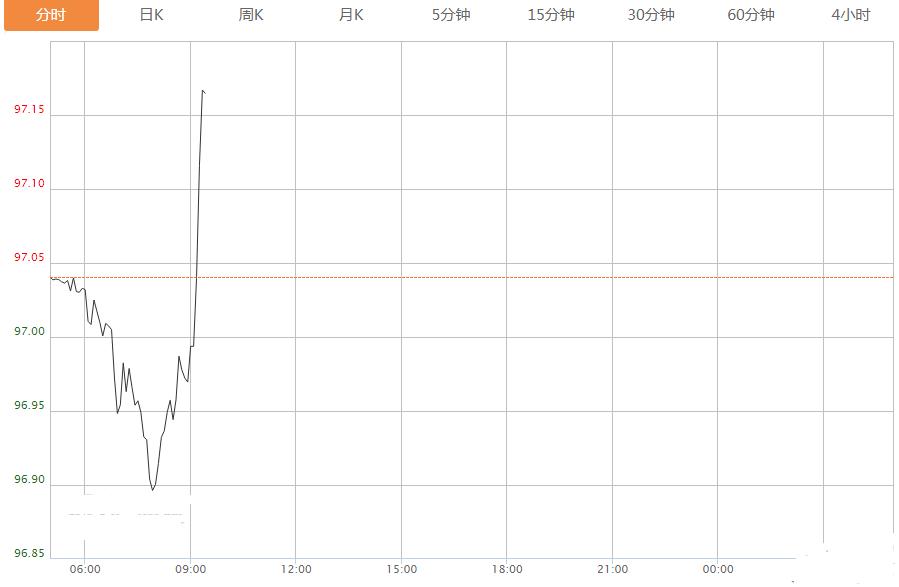 刚刚市场风云突变 全世界除了美元都在跌 澳元急跌60点