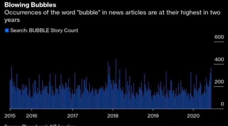 """统计显示媒体越来越爱用""""泡沫""""一词形容市场 然而"""