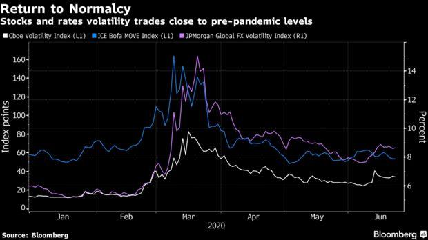 风险越来越密集 但市场一直在视而不见