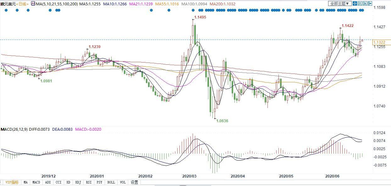 欧元区6月份经济下行明显放缓 今夏有望结束衰退?