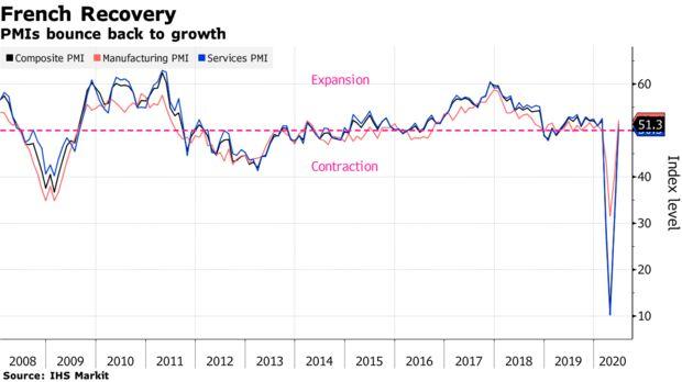 欧元区6月份经济下行放缓 向复苏之路又迈出了一步