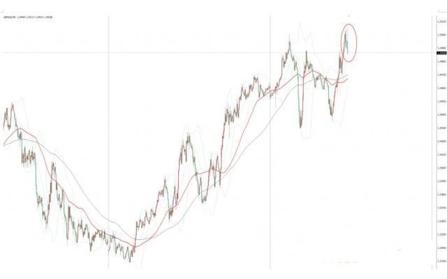 英国制造业和服务业PMI超预期 英镑兑美元冲高跌破1.25关口