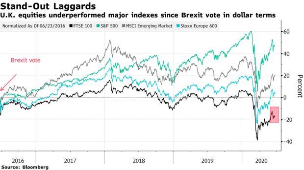 公投投票已过四年 国股市和英镑一直笼罩在脱欧的阴影之下