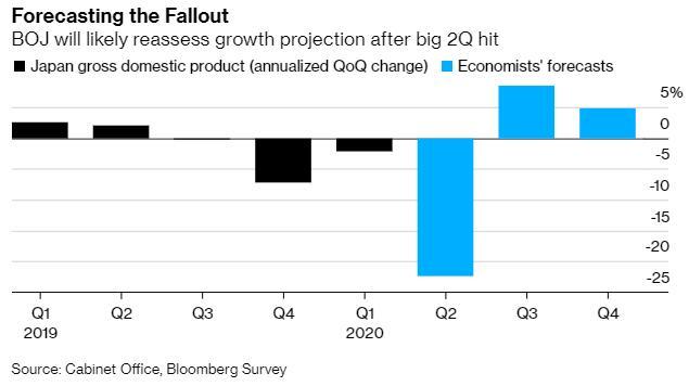 刺激措施效力有限日本经济连续三个季度下降