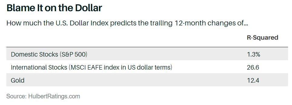 如果美元即将暴跌 投资者该怎么办?