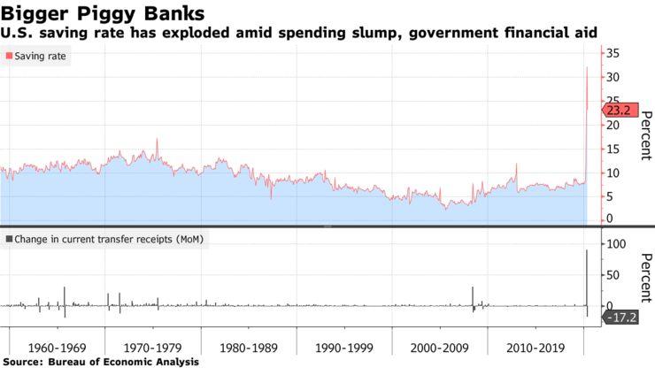 存款飙升恐引发美元荒 美元仍存上行机会