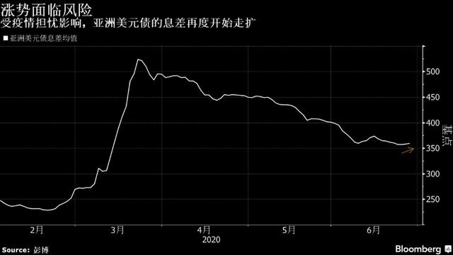 全球疫情再度恶化 亚洲美元债8年来最持久涨势或受阻