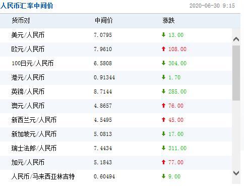 今日人民币对美元汇率中间价一览(2020年6月30日)