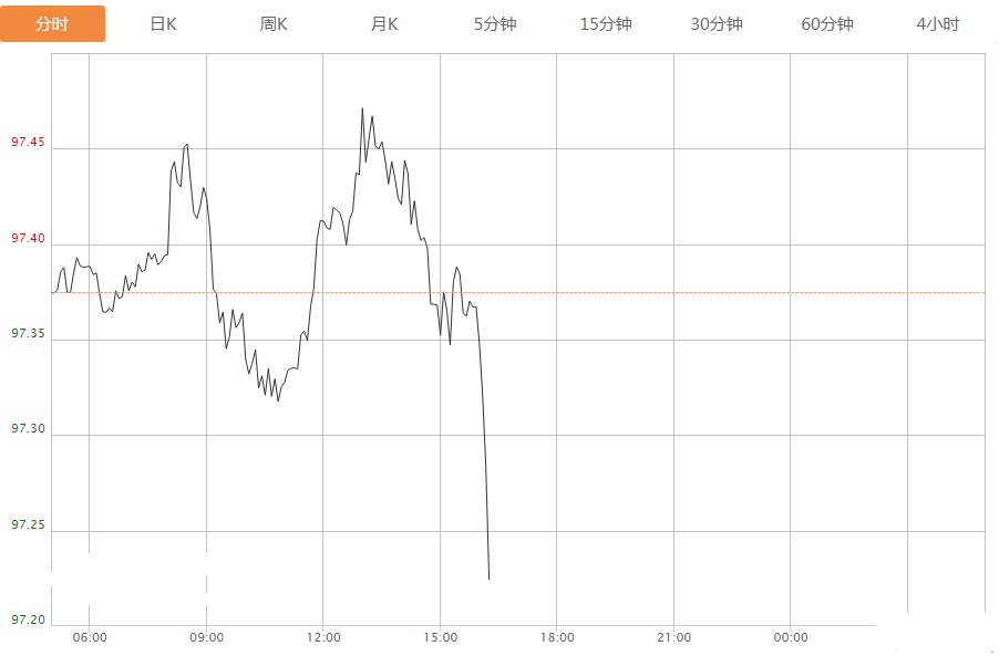 突发异动 发生了什么?刚刚美元急跌 今夜美元恐还将下跌?