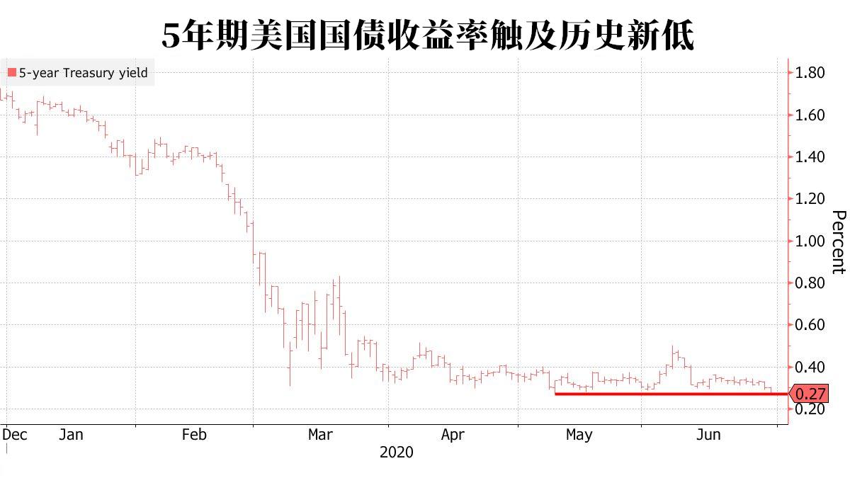 美国5年期国债收益率跌至历史低点 美元面临空前困境