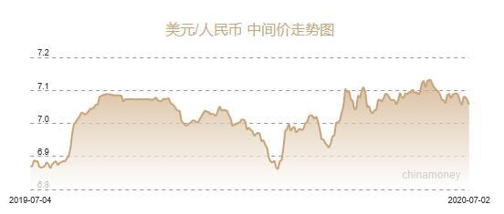 人民币兑美元中间价报7.0566 上调144个基点