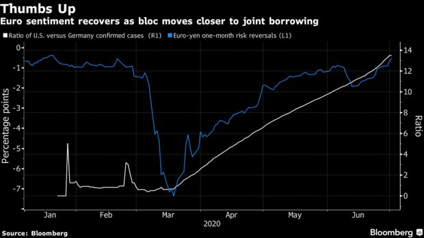 在美元疲势的背景下 欧元有望延续涨势