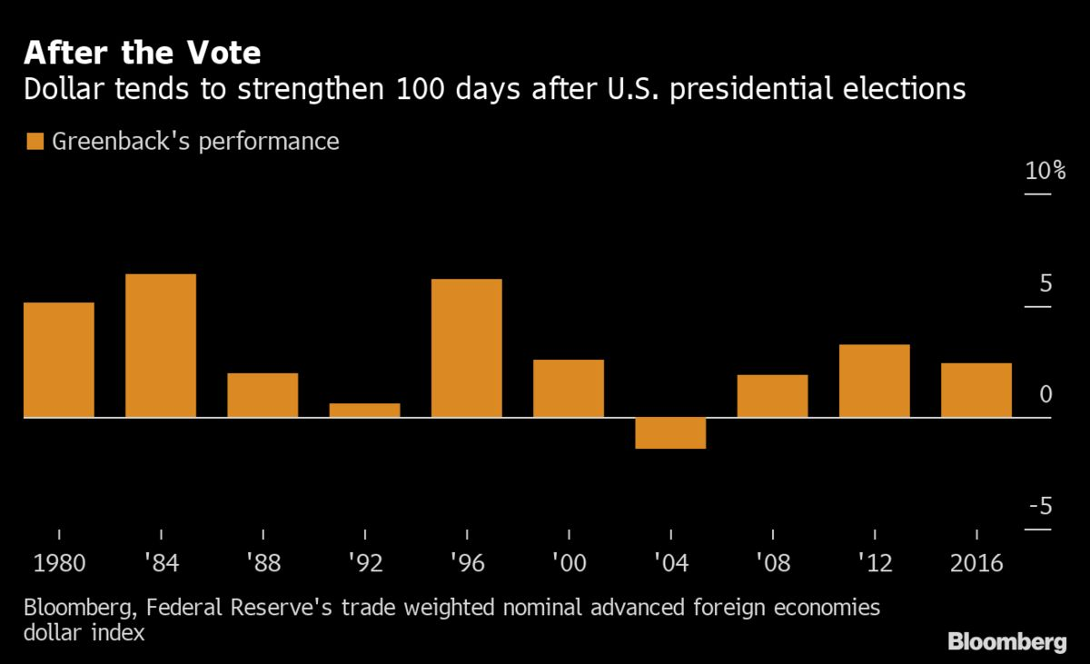 拜登赢得美国大选或对美元更有利?