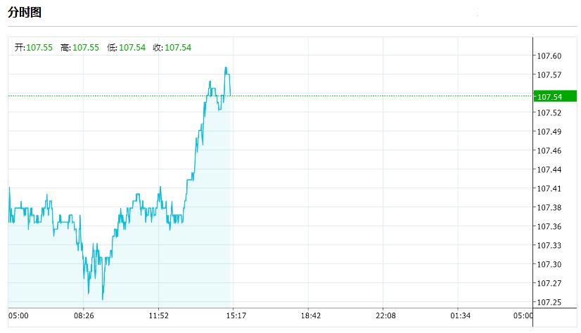 关于美元/日元的最新交易策略和观点汇总(7月7日)