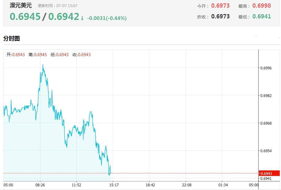 澳洲联储维持利率不变!澳元为何却持续刷新低?