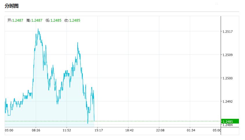 关于英镑/美元的最新交易策略和观点汇总(7月7日)