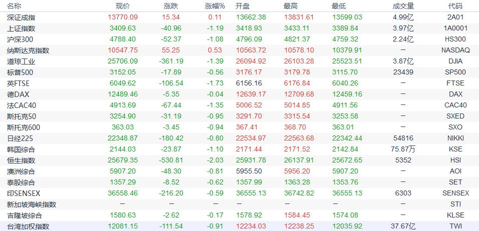 亚洲股市纷纷大跌 美元回升澳元兑美元在周五亚洲时段延续跌势