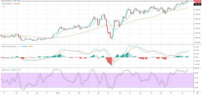 市场预期美联储将推出更多刺激措施 可能最终压低美元